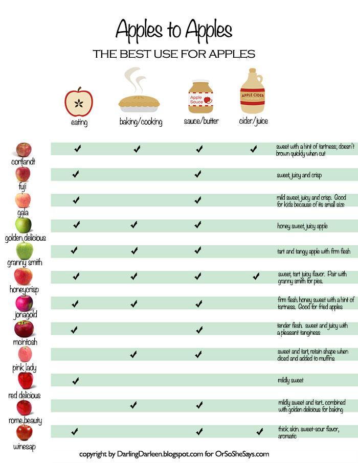 apple variety Chart, apple season